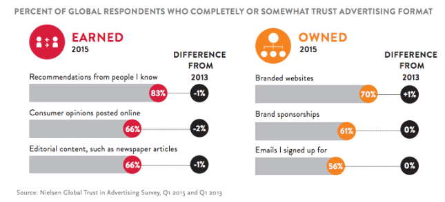Global Respondents Who Completely Or Somewhat Trust Advertising Format